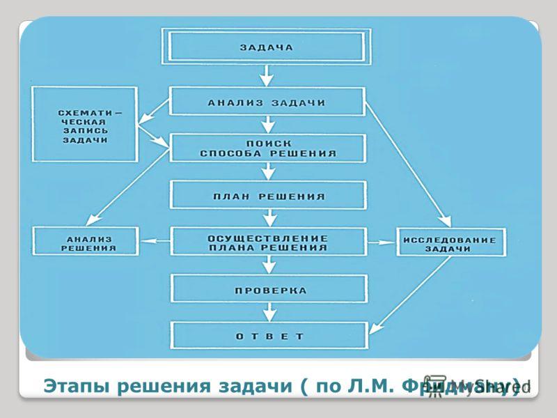 Этапы решения задачи ( по Л.М. Фридману) 13