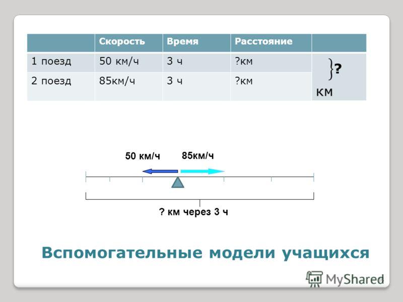 Вспомогательные модели учащихся СкоростьВремяРасстояние 1 поезд50 км/ч3 ч?км 2 поезд85км/ч3 ч?км 50 км/ч 85км/ч ? км через 3 ч 16