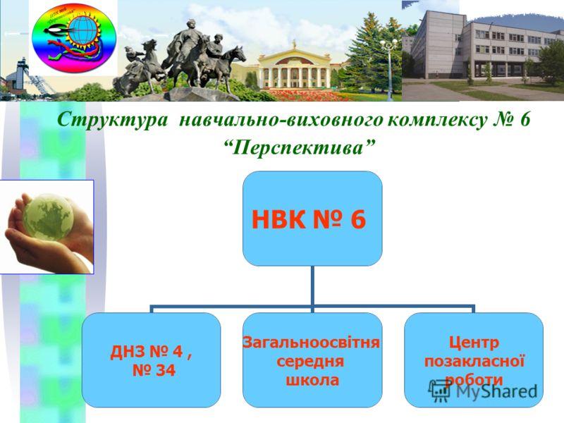 Структура навчально-виховного комплексу 6 Перспектива НВК 6 ДНЗ 4, 34 Загальноосвітня середня школа Центр позакласної роботи