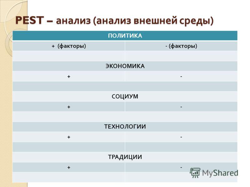 PEST – анализ ( анализ внешней среды ) ПОЛИТИКА + ( факторы )- ( факторы ) ЭКОНОМИКА +- СОЦИУМ +- ТЕХНОЛОГИИ +- ТРАДИЦИИ +-