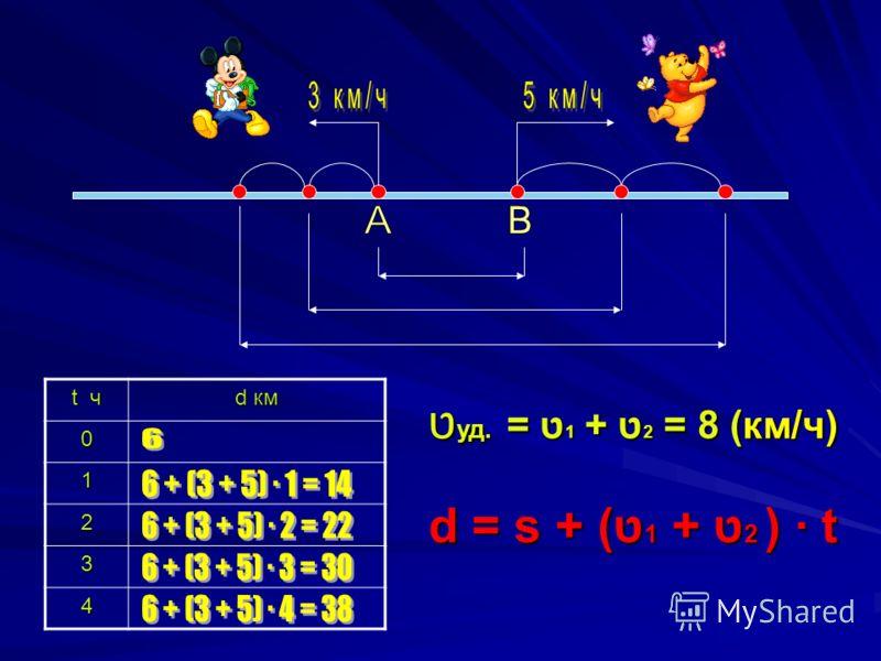 t ч d км 0 1 2 3 4 ט уд. = ט 1 + ט 2 = 8 (км/ч) d = s + (ט1 + ט2 ) t