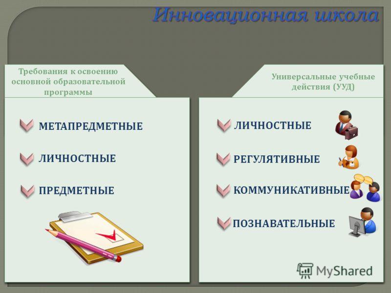 Требования к освоению основной образовательной программы МЕТАПРЕДМЕТНЫЕ ЛИЧНОСТНЫЕ ПРЕДМЕТНЫЕ Универсальные учебные действия ( УУД ) КОММУНИКАТИВНЫЕ ПОЗНАВАТЕЛЬНЫЕ ЛИЧНОСТНЫЕ РЕГУЛЯТИВНЫЕ