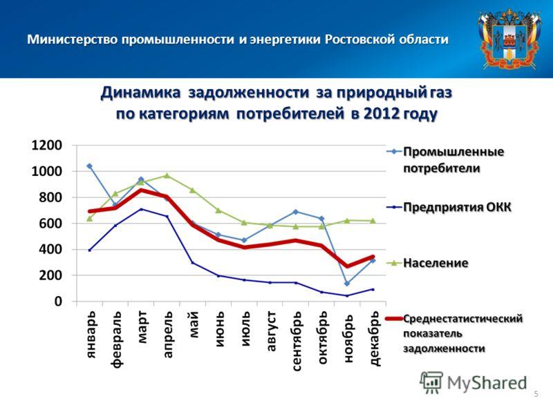 Министерство промышленности и энергетики Ростовской области Динамика задолженности за природный газ по категориям потребителей в 2012 году 5