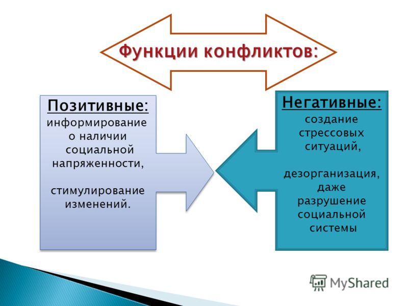 Функции конфликтов: Позитивные: информирование о наличии социальной напряженности, стимулирование изменений. Позитивные: информирование о наличии социальной напряженности, стимулирование изменений. Негативные: создание стрессовых ситуаций, дезорганиз