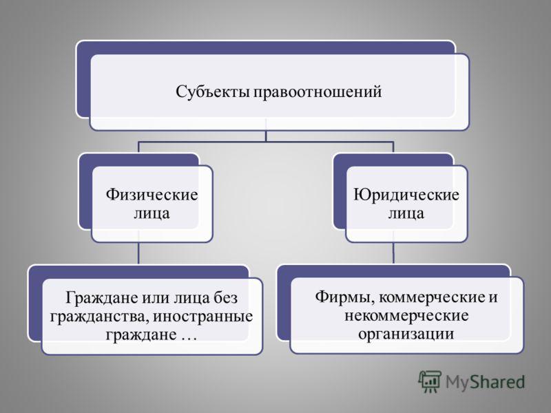 Субъекты правоотношений Физические лица Граждане или лица без гражданства, иностранные граждане … Юридические лица Фирмы, коммерческие и некоммерческие организации