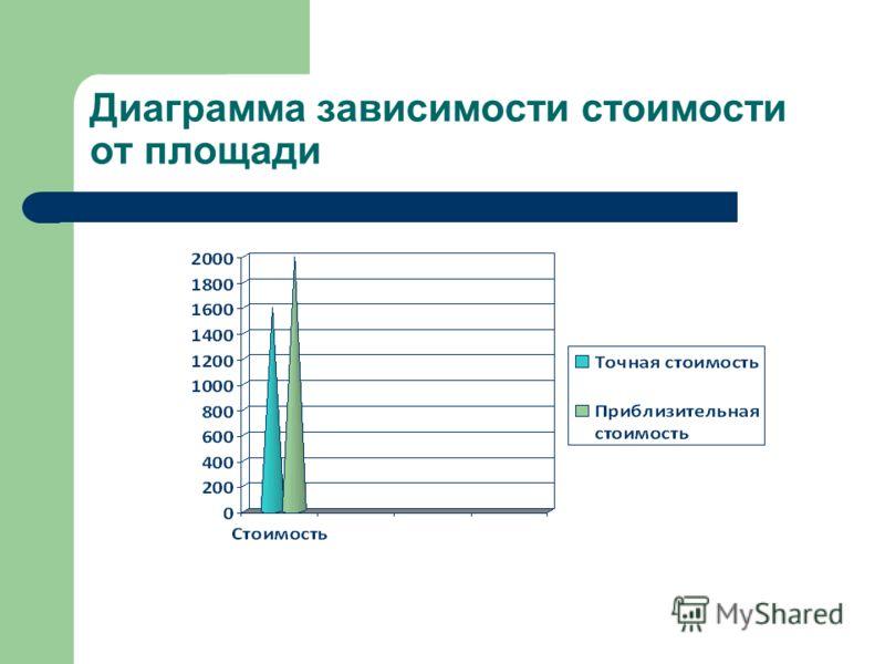 Диаграмма зависимости стоимости от площади