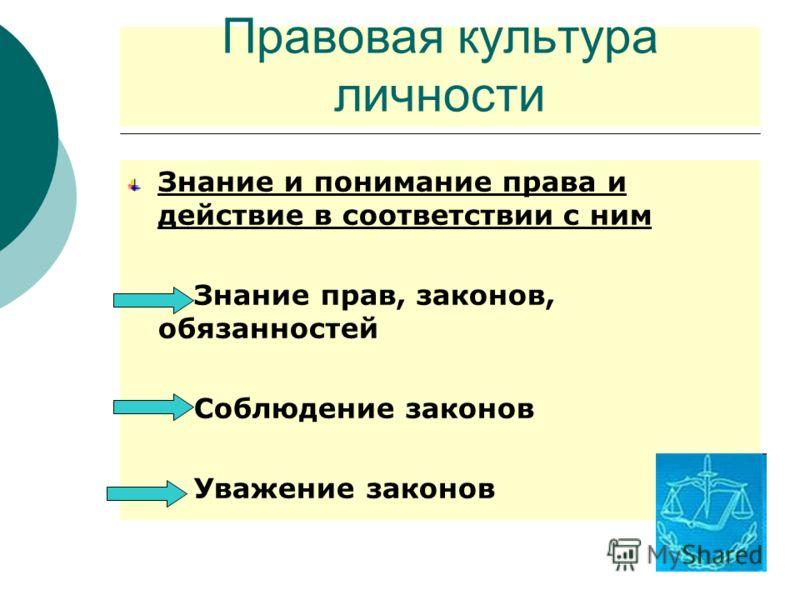 Правовая культура личности Знание и понимание права и действие в соответствии с ним Знание прав, законов, обязанностей Соблюдение законов Уважение законов