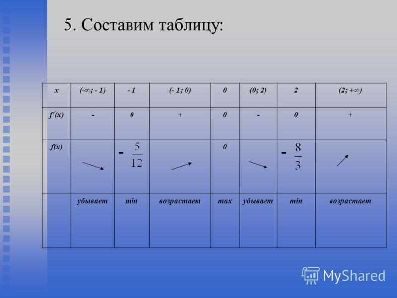 5. 5. Составим таблицу: х(-; - 1)- 1(- 1; 0)0(0; 2)2(2; +) f / (х)-0+0-0+ f(х) - 0 - убываетminвозрастаетmaxубываетminвозрастает