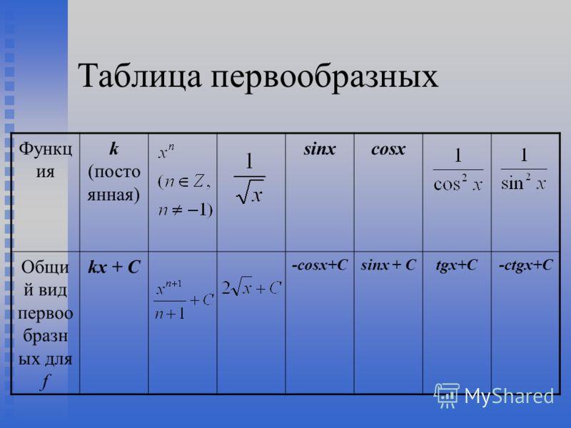 Таблица первообразных Функц ия k (посто янная) sinxcosx Общи й вид первоо бразн ых для f kx + C -cosx+Csinx + Ctgx+C-ctgx+C
