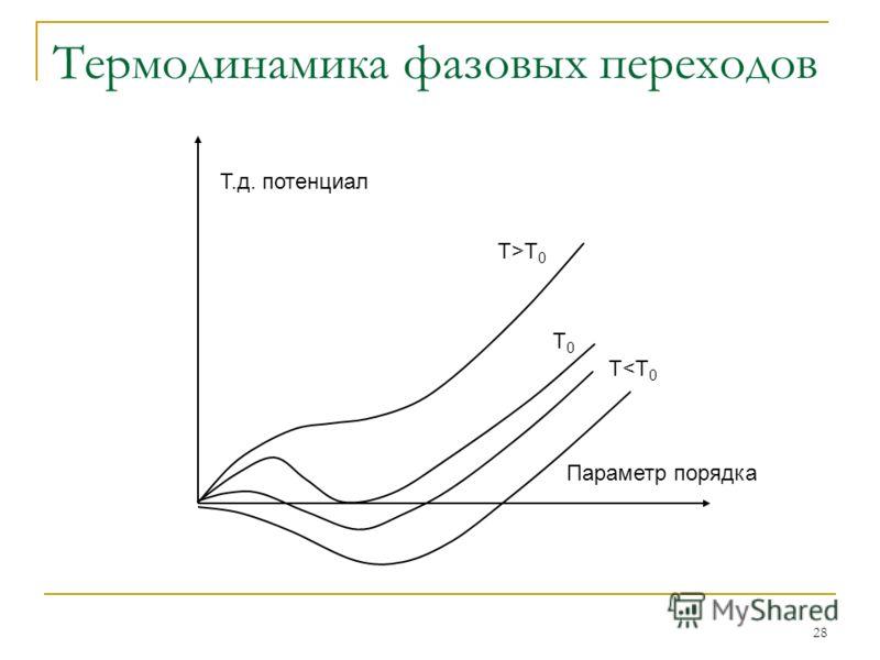 28 Термодинамика фазовых переходов Параметр порядка Т.д. потенциал Т>T 0 T0T0 Т