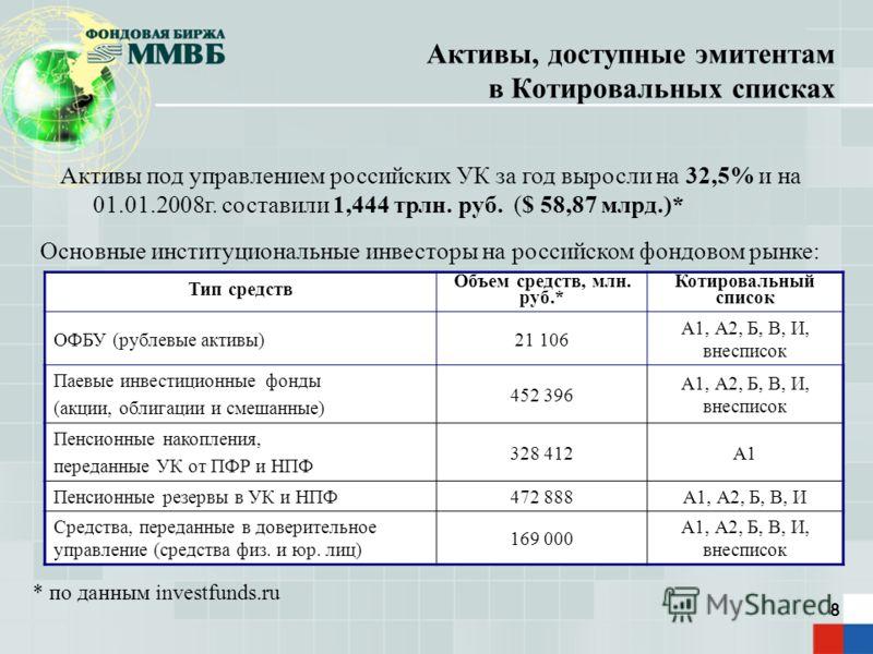8 Активы, доступные эмитентам в Котировальных списках * по данным investfunds.ru Активы под управлением российских УК за год выросли на 32,5% и на 01.01.2008г. составили 1,444 трлн. руб. ($ 58,87 млрд.)* Основные институциональные инвесторы на россий