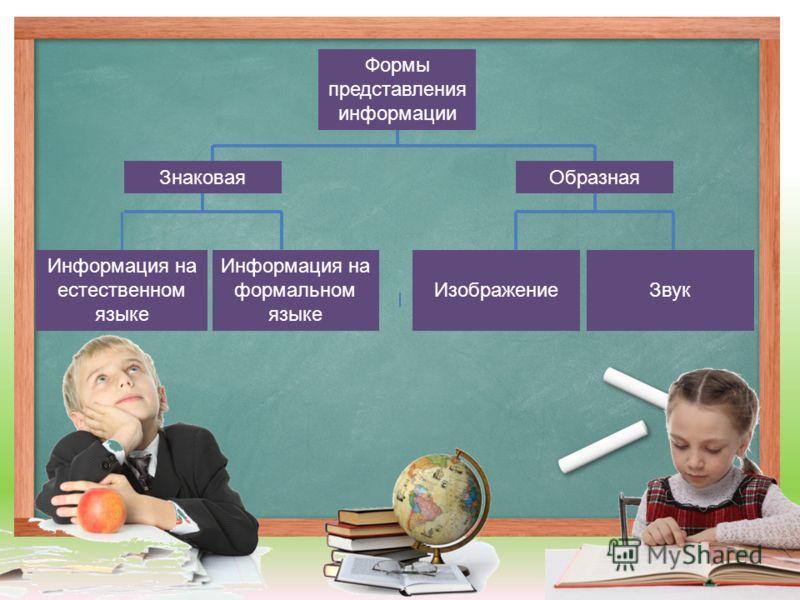 Формы представления информации ЗнаковаяОбразная Информация на естественном языке Информация на формальном языке ИзображениеЗвук