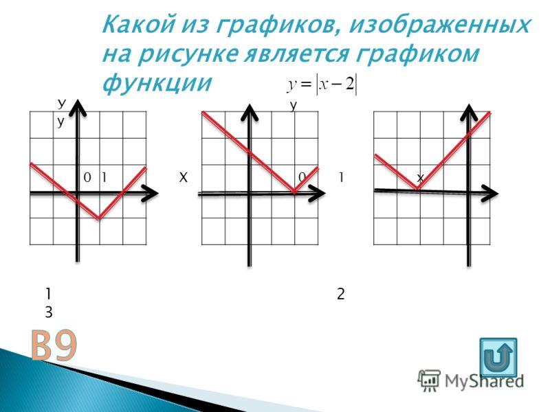 Каково взаимное расположение прямой у=7 и окружности