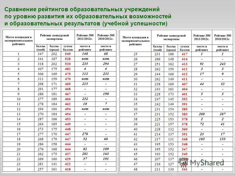 Сравнение рейтингов образовательных учреждений по уровню развития их образовательных возможностей и образовательных результатов (учебной успешности)