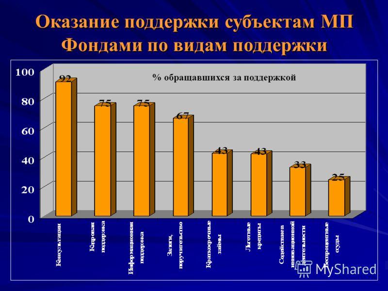 % обращавшихся за поддержкой Оказание поддержки субъектам МП Фондами по видам поддержки