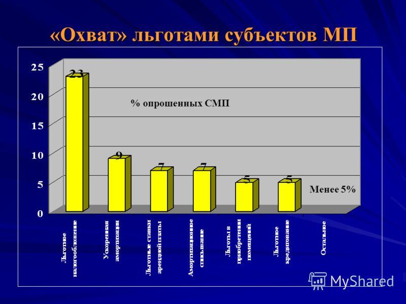 «Охват» льготами субъектов МП Менее 5% % опрошенных СМП