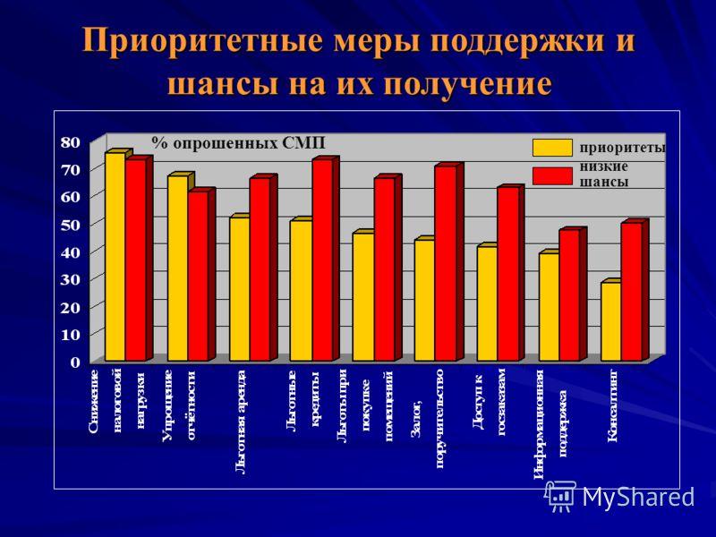Приоритетные меры поддержки и шансы на их получение приоритеты низкие шансы % опрошенных СМП