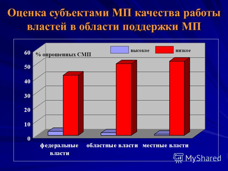 Оценка субъектами МП качества работы властей в области поддержки МП высокоенизкое % опрошенных СМП