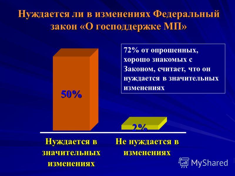 Нуждается ли в изменениях Федеральный закон «О господдержке МП» 50% Нуждается в значительных изменениях Не нуждается в изменениях 2% 72% от опрошенных, хорошо знакомых с Законом, считает, что он нуждается в значительных изменениях