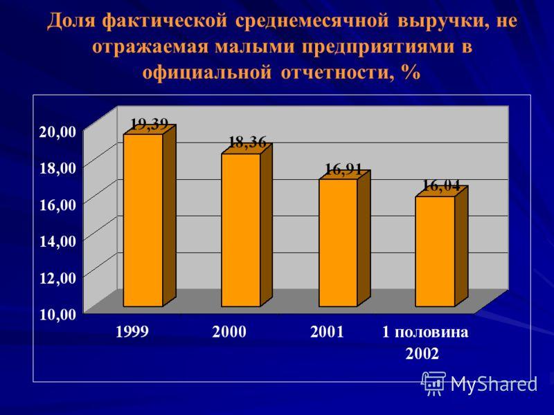 Доля фактической среднемесячной выручки, не отражаемая малыми предприятиями в официальной отчетности, %