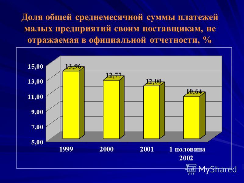 Доля общей среднемесячной суммы платежей малых предприятий своим поставщикам, не отражаемая в официальной отчетности, %