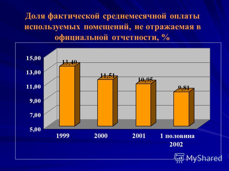 Доля фактической среднемесячной оплаты используемых помещений, не отражаемая в официальной отчетности, %