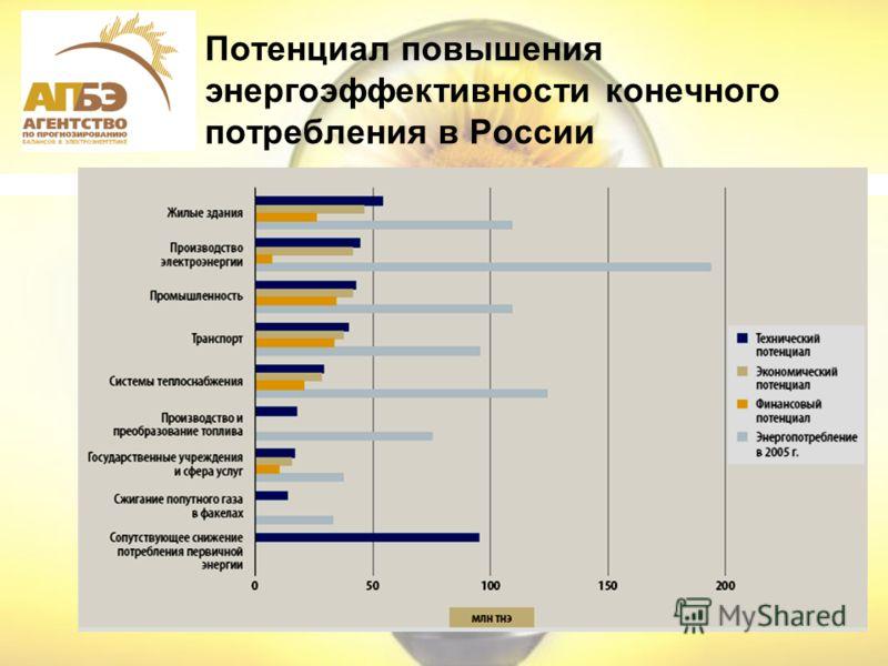 Потенциал повышения энергоэффективности конечного потребления в России