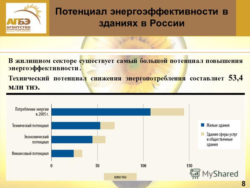 Потенциал энергоэффективности в зданиях в России 8 В жилищном секторе существует самый большой потенциал повышения энергоэффективности. Технический потенциал снижения энергопотребления составляет 53,4 млн тнэ.