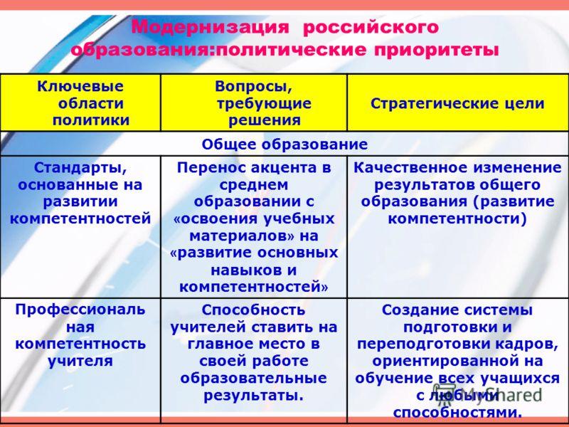 Модернизация российского образования:политические приоритеты Ключевые области политики Вопросы, требующие решения Стратегические цели Общее образование Стандарты, основанные на развитии компетентностей Перенос акцента в среднем образовании с « освоен