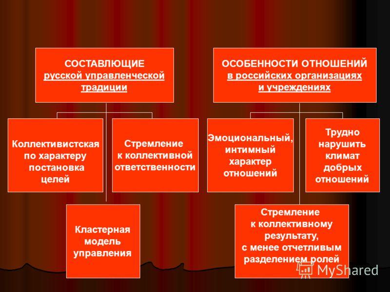 социальность - форма взаимодействия людей социальные структуры социальные роли (статус) отношения СОСТАВЛЮЩИЕ русской управленческой традиции ОСОБЕННОСТИ ОТНОШЕНИЙ в российских организациях и учреждениях Коллективистская по характеру постановка целей