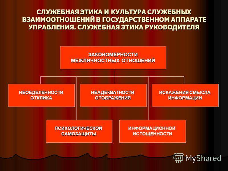 СЛУЖЕБНАЯ ЭТИКА И КУЛЬТУРА СЛУЖЕБНЫХ ВЗАИМООТНОШЕНИЙ В ГОСУДАРСТВЕННОМ АППАРАТЕ УПРАВЛЕНИЯ. СЛУЖЕБНАЯ ЭТИКА РУКОВОДИТЕЛЯ ЗАКОНОМЕРНОСТИ МЕЖЛИЧНОСТНЫХ ОТНОШЕНИЙ НЕОЕДЕЛЕННОСТИОТКЛИКА ИСКАЖЕНИЯ СМЫСЛА ИНФОРМАЦИИНЕАДЕКВАТНОСТИОТОБРАЖЕНИЯ ПСИХОЛОГИЧЕСКОЙ
