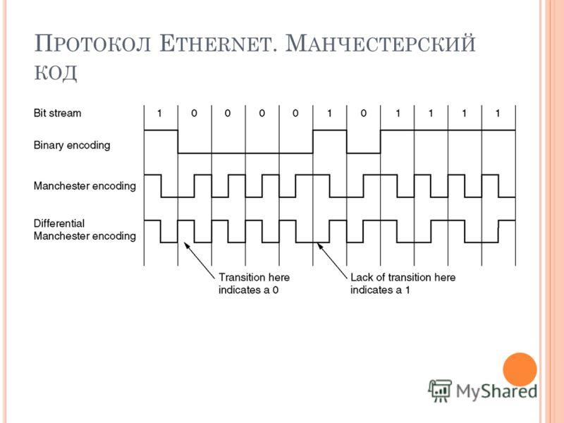 П РОТОКОЛ E THERNET. М АНЧЕСТЕРСКИЙ КОД