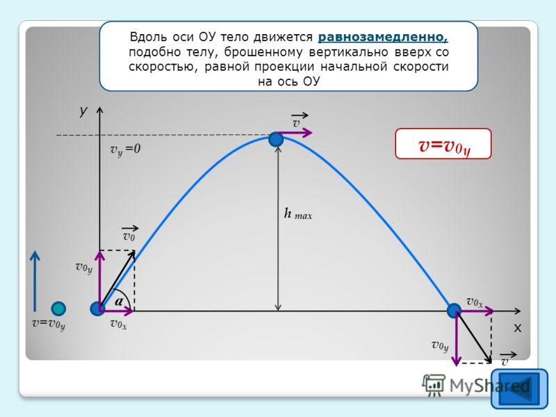 h max y x a v v v=v 0 y v0yv0y v0yv0y v0xv0x v0xv0x v y =0 v0v0 v 0 x =v 0 cosa Вдоль оси ОУ тело движется равнозамедленно, подобно телу, брошенному вертикально вверх со скоростью, равной проекции начальной скорости на ось ОУ v 0 x =v 0 cosa v=v 0 y