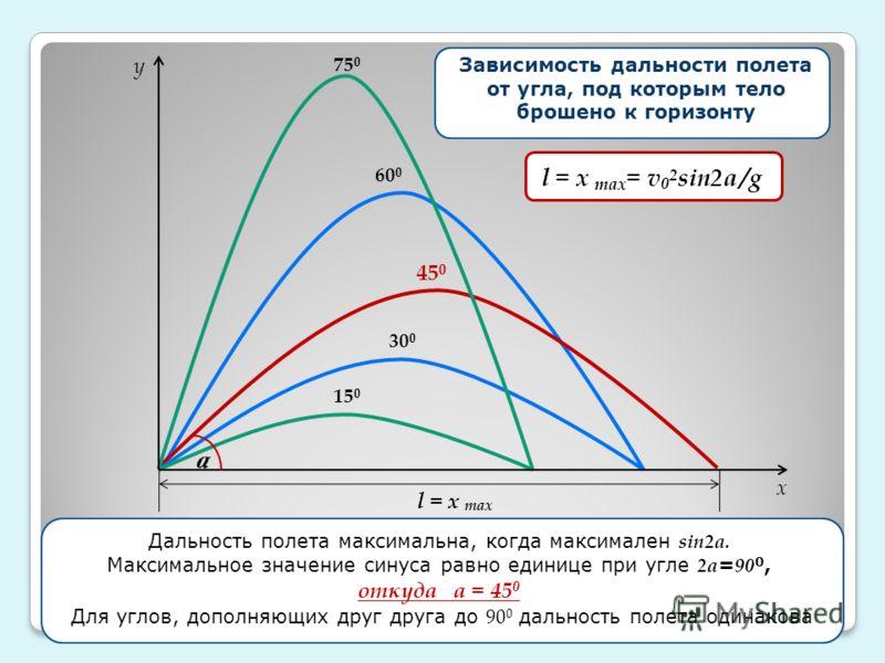 15 0 75 0 45 0 30 0 60 0 y x v 0 x =v 0 cosa Зависимость дальности полета от угла, под которым тело брошено к горизонту l = x max l = x max = v 0 2 sin2a /g a v 0 x =v 0 cosa Дальность полета максимальна, когда максимален sin2a. Максимальное значение
