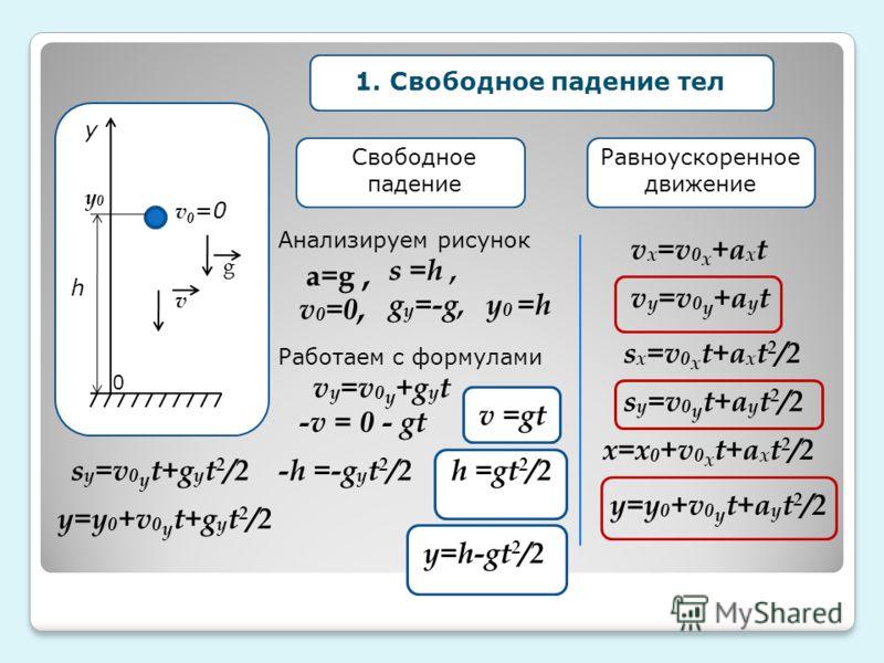 у h g v 0 =0 1. Свободное падение тел Равноускоренное движение Свободное падение v x =v 0 x +a x t v y =v 0 y +a y t s y =v 0 y t+a y t 2 /2 s x =v 0 x t+a x t 2 /2 x=x 0 +v 0 x t+a x t 2 /2 y=y 0 +v 0 y t+a y t 2 /2 Анализируем рисунок v 0 =0, a=g,