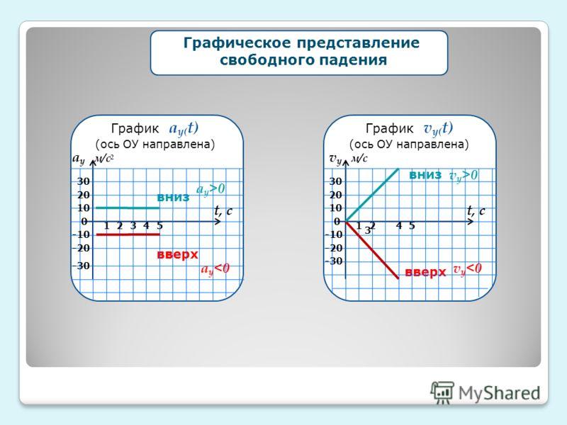 График v у( t) (ось ОУ направлена) вниз вверх 0 -30 -20 -10 30 20 10 21 3 45 v у 0 v у м/с t, с График а у( t) (ось ОУ направлена) вниз вверх 0 -30 -20 -10 30 20 10 21345 а у 0 а у м/с 2 t, с Графическое представление свободного падения