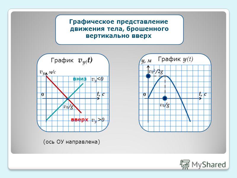 вниз вверх 0 v у 0 v у м/с t, с v 0 /g График v у( t) 0 t, с v 0 /g у, м v02 /2gv02 /2g Графическое представление движения тела, брошенного вертикально вверх График у (t) (ось ОУ направлена)