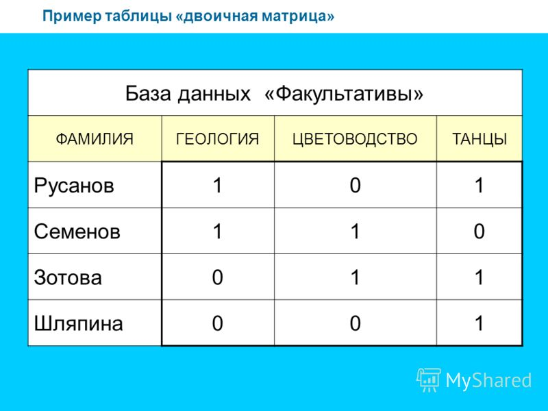 Пример таблицы «двоичная матрица» База данных «Факультативы» ФАМИЛИЯГЕОЛОГИЯЦВЕТОВОДСТВОТАНЦЫ Русанов101 Семенов110 Зотова011 Шляпина001