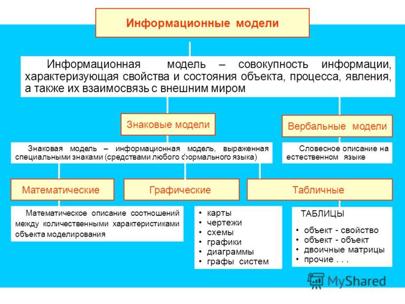 Информационные модели Информационная модель – совокупность информации, характеризующая свойства и состояния объекта, процесса, явления, а также их взаимосвязь с внешним миром Знаковые модели Вербальные модели Словесное описание на естественном языке