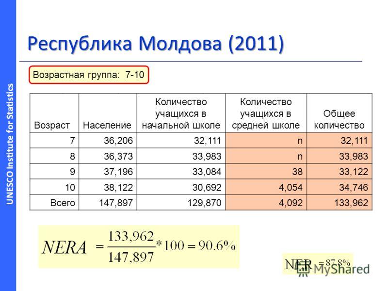 UNESCO Institute for Statistics AgePopulation Enrolment in primary education 736,20632,111 836,37333,983 937,19633,084 1038,12230,692 Total147,897129,870 Республика Молдова (2011) ВозрастНаселение Количество учащихся в начальной школе Количество учащ