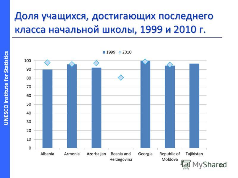 UNESCO Institute for Statistics Доля учащихся, достигающих последнего класса начальной школы, 1999 и 2010 г. 23