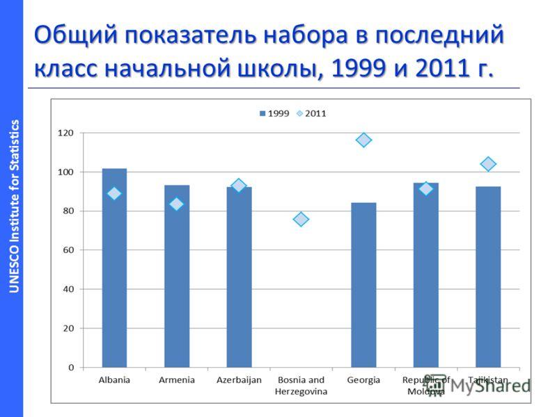 UNESCO Institute for Statistics Общий показатель набора в последний класс начальной школы, 1999 и 2011 г.