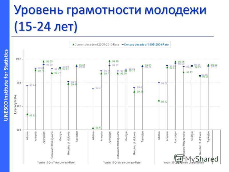 UNESCO Institute for Statistics Уровень грамотности молодежи (15-24 лет)