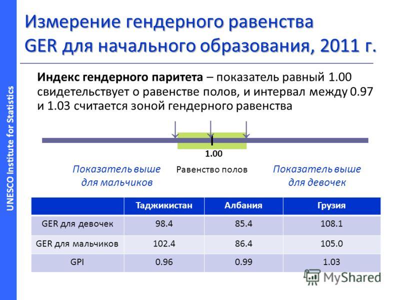 UNESCO Institute for Statistics Измерение гендерного равенства GER для начального образования, 2011 г. ТаджикистанАлбанияГрузия GER для девочек98.485.4108.1 GER для мальчиков102.486.4105.0 GPI0.960.991.03 1.00 Равенство полов Показатель выше для маль