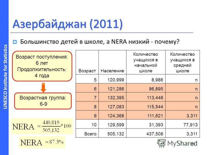 UNESCO Institute for Statistics Азербайджан (2011) Большинство детей в школе, а NERA низкий - почему? 50 Возраст поступления: 6 лет Продолжительность: 4 года Возрастная группа: 6-9 ВозрастНаселение Количество учащихся в начальной школе Количество уча