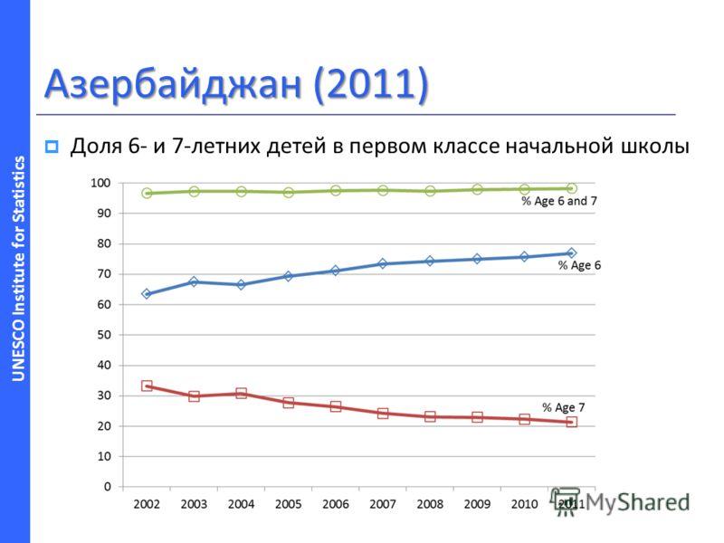 UNESCO Institute for Statistics Азербайджан (2011) Доля 6- и 7-летних детей в первом классе начальной школы
