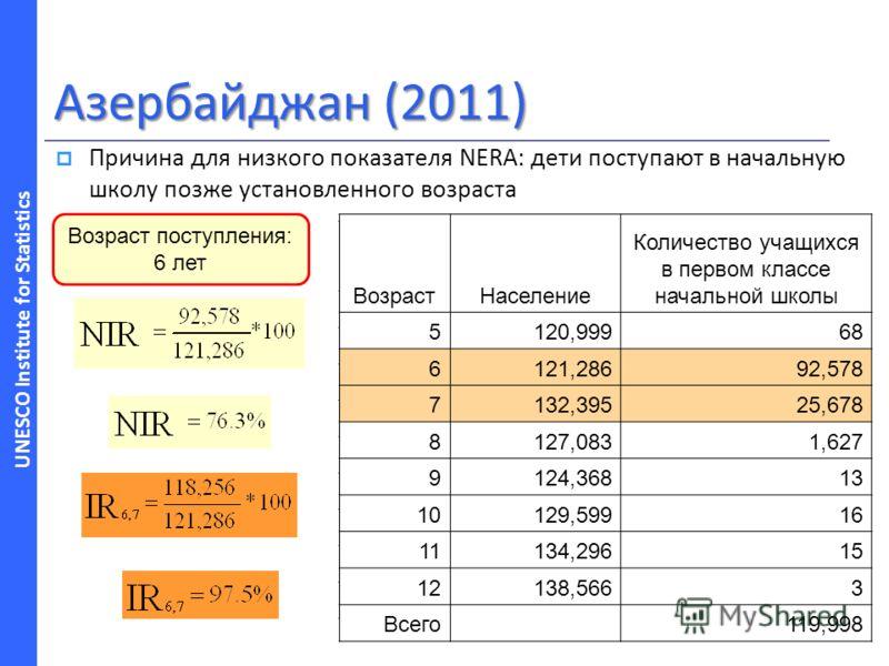UNESCO Institute for Statistics Азербайджан (2011) Причина для низкого показателя NERA: дети поступают в начальную школу позже установленного возраста Возраст поступления: 6 лет AgePopulation Enrolment in Grade 1 of primary education 5120,99968 6121,