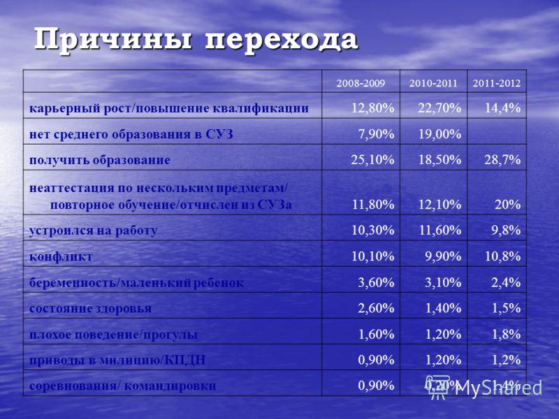 Причины перехода 2008-20092010-20112011-2012 карьерный рост/повышение квалификации12,80%22,70%14,4% нет среднего образования в СУЗ7,90%19,00% получить образование25,10%18,50%28,7% неаттестация по нескольким предметам/ повторное обучение/отчислен из С