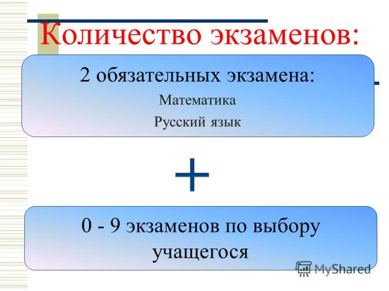 Количество экзаменов: 2 обязательных экзамена: Математика Русский язык 0 - 9 экзаменов по выбору учащегося