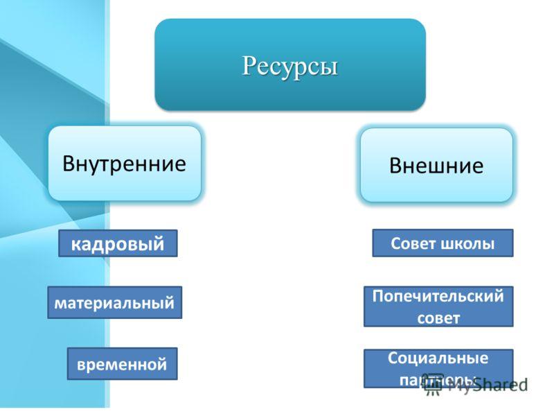 РесурсыРесурсы Внешние Внутренние кадровый материальный Совет школы Попечительский совет временной Социальные партнеры